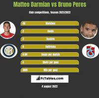 Matteo Darmian vs Bruno Peres h2h player stats