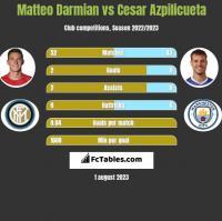 Matteo Darmian vs Cesar Azpilicueta h2h player stats