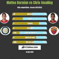 Matteo Darmian vs Chris Smalling h2h player stats