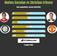 Matteo Darmian vs Christian Eriksen h2h player stats