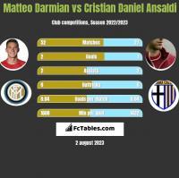 Matteo Darmian vs Cristian Daniel Ansaldi h2h player stats