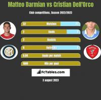 Matteo Darmian vs Cristian Dell'Orco h2h player stats