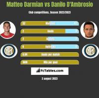 Matteo Darmian vs Danilo D'Ambrosio h2h player stats