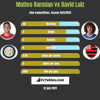 Matteo Darmian vs David Luiz h2h player stats