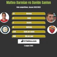 Matteo Darmian vs Davide Santon h2h player stats