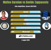 Matteo Darmian vs Davide Zappacosta h2h player stats