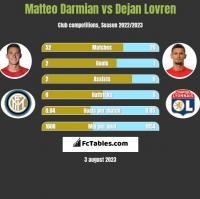 Matteo Darmian vs Dejan Lovren h2h player stats