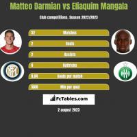 Matteo Darmian vs Eliaquim Mangala h2h player stats
