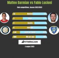 Matteo Darmian vs Fabio Lucioni h2h player stats