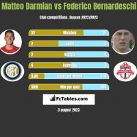 Matteo Darmian vs Federico Bernardeschi h2h player stats