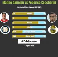 Matteo Darmian vs Federico Ceccherini h2h player stats