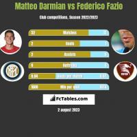 Matteo Darmian vs Federico Fazio h2h player stats