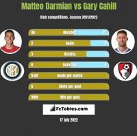 Matteo Darmian vs Gary Cahill h2h player stats