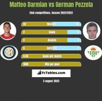 Matteo Darmian vs German Pezzela h2h player stats