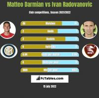 Matteo Darmian vs Ivan Radovanovic h2h player stats