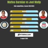 Matteo Darmian vs Joel Matip h2h player stats