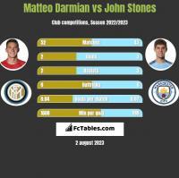 Matteo Darmian vs John Stones h2h player stats