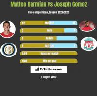 Matteo Darmian vs Joseph Gomez h2h player stats