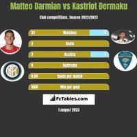 Matteo Darmian vs Kastriot Dermaku h2h player stats