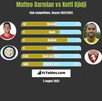 Matteo Darmian vs Koffi Djidji h2h player stats