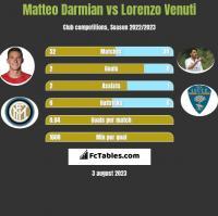 Matteo Darmian vs Lorenzo Venuti h2h player stats