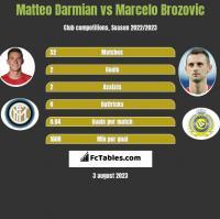 Matteo Darmian vs Marcelo Brozovic h2h player stats