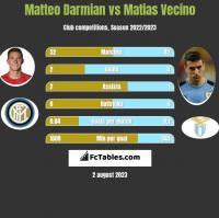 Matteo Darmian vs Matias Vecino h2h player stats