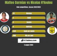Matteo Darmian vs Nicolas N'Koulou h2h player stats