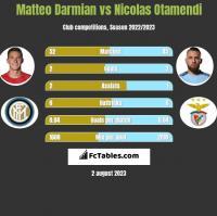 Matteo Darmian vs Nicolas Otamendi h2h player stats