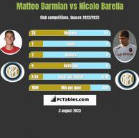 Matteo Darmian vs Nicolo Barella h2h player stats