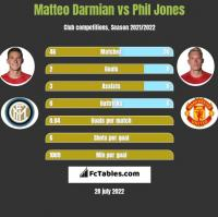 Matteo Darmian vs Phil Jones h2h player stats