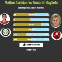 Matteo Darmian vs Riccardo Gagliolo h2h player stats