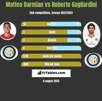 Matteo Darmian vs Roberto Gagliardini h2h player stats