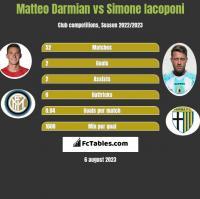 Matteo Darmian vs Simone Iacoponi h2h player stats
