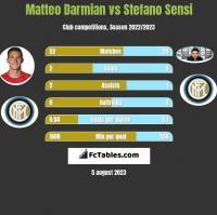 Matteo Darmian vs Stefano Sensi h2h player stats