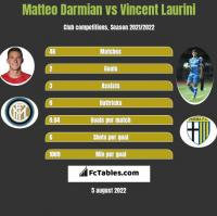 Matteo Darmian vs Vincent Laurini h2h player stats