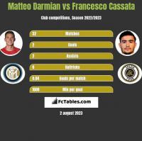 Matteo Darmian vs Francesco Cassata h2h player stats