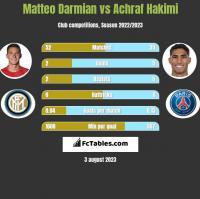 Matteo Darmian vs Achraf Hakimi h2h player stats
