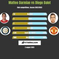 Matteo Darmian vs Diogo Dalot h2h player stats
