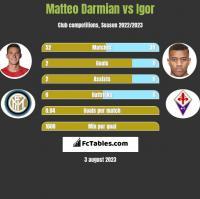 Matteo Darmian vs Igor h2h player stats