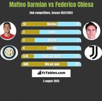 Matteo Darmian vs Federico Chiesa h2h player stats