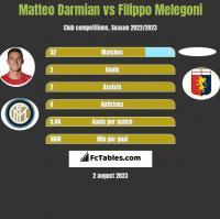Matteo Darmian vs Filippo Melegoni h2h player stats