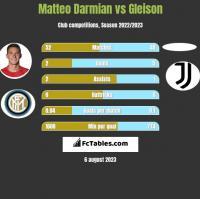 Matteo Darmian vs Gleison h2h player stats