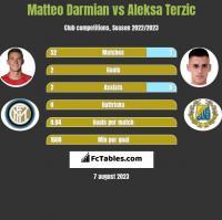 Matteo Darmian vs Aleksa Terzic h2h player stats