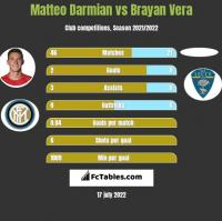 Matteo Darmian vs Brayan Vera h2h player stats