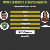 Matteo Di Gennaro vs Marco Migliorini h2h player stats