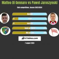Matteo Di Gennaro vs Pawel Jaroszynski h2h player stats