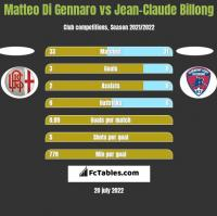 Matteo Di Gennaro vs Jean-Claude Billong h2h player stats