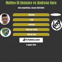 Matteo Di Gennaro vs Andreas Karo h2h player stats