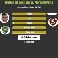 Matteo Di Gennaro vs Pierluigi Pinto h2h player stats